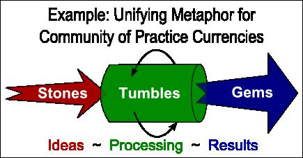 Stones-Tumbles-Gems