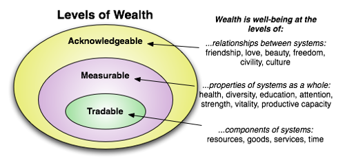 Levels of Wealth+circles