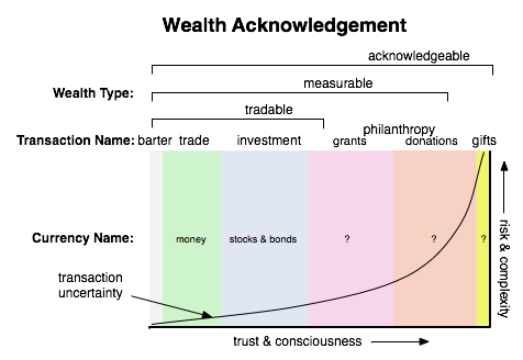 Wealth Acknowledgment+wealth acknowledgement