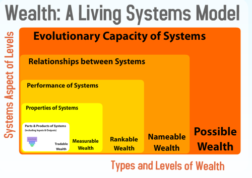Eschelon+systems wealth